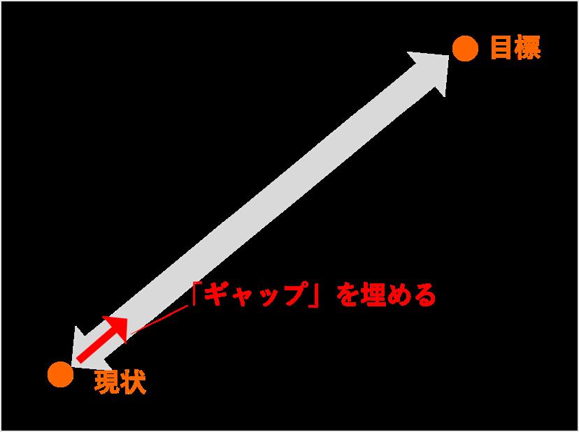 「ギャップを埋める」イメージ