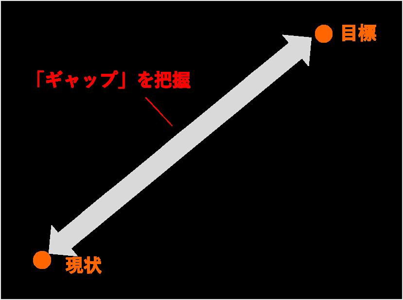 「ギャップを把握する」イメージ