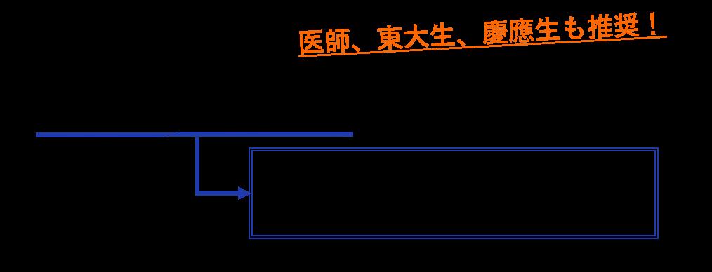 医師、東大生、慶應生も推奨! 『オンライン「構造化思考」』
